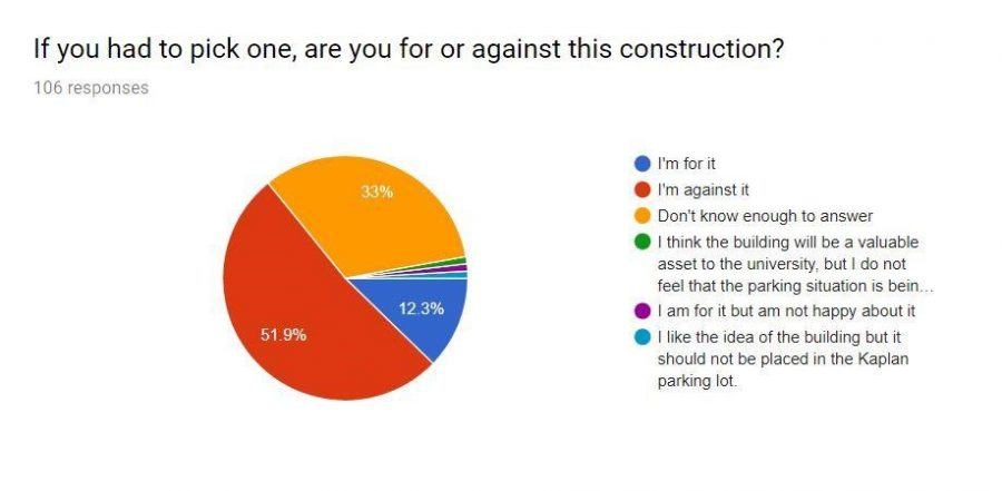 Survey: Students Don't See the Innovation in Parking Loss