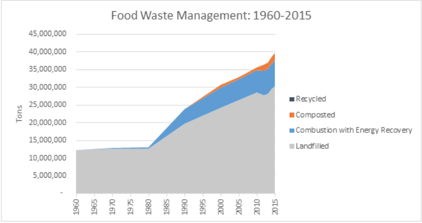 University Seeks to Lessen Food Waste