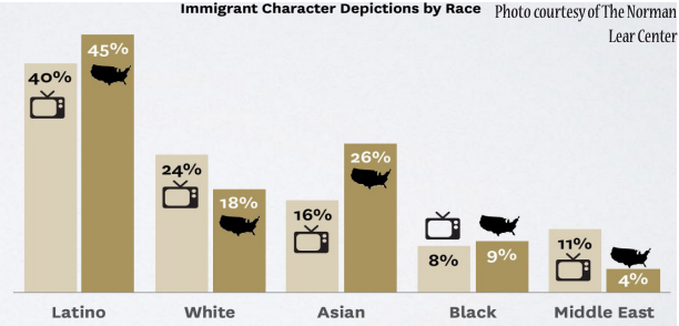 A look at the portrayal of immigration on television